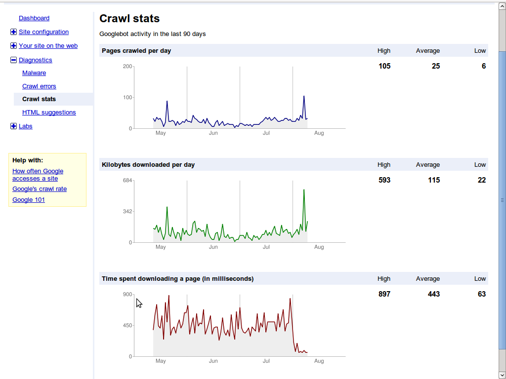 google webmaster tools nginx techtitbits
